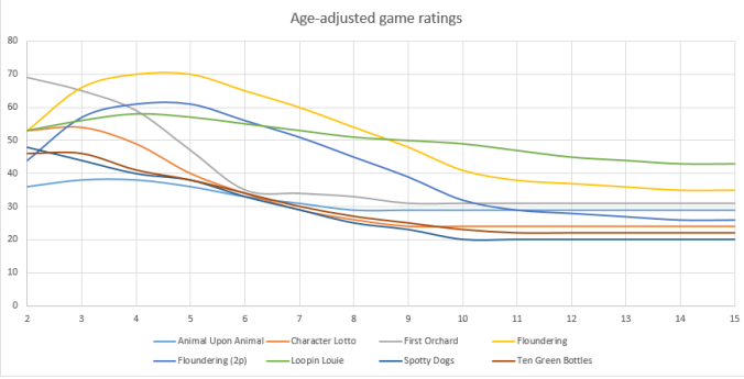Game ratings